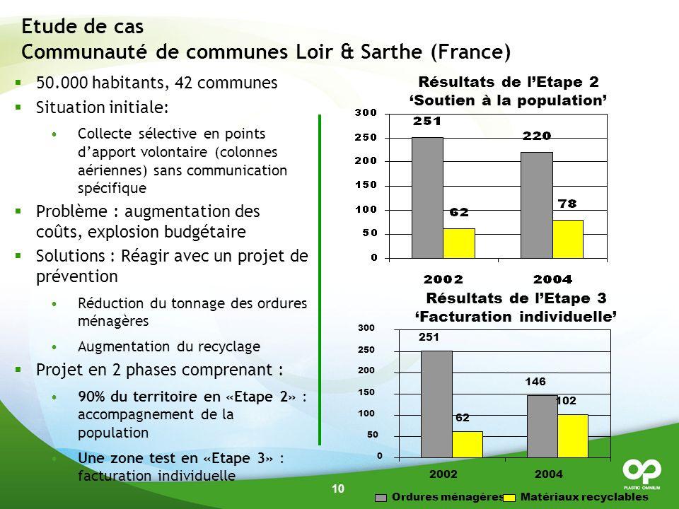 Etude de cas Communauté de communes Loir & Sarthe (France)