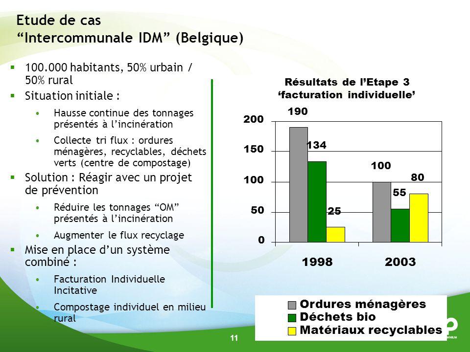 Etude de cas Intercommunale IDM (Belgique)
