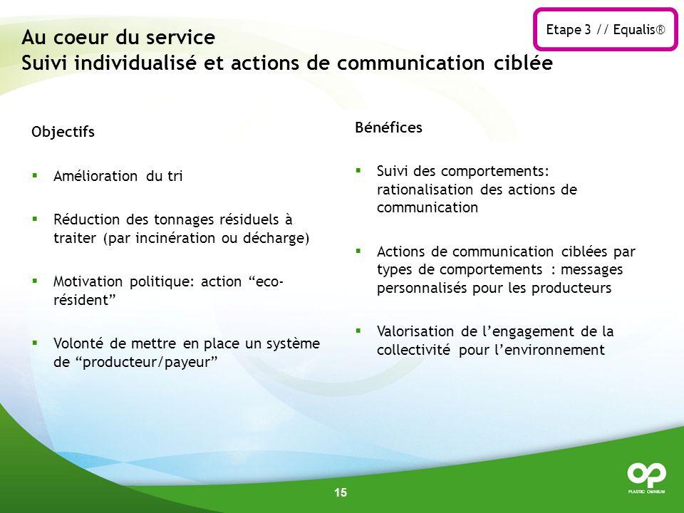 Etape 3 // Equalis® Au coeur du service Suivi individualisé et actions de communication ciblée. Objectifs.