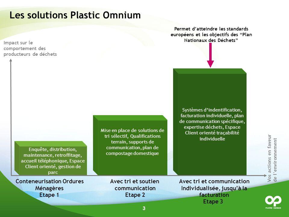 Les solutions Plastic Omnium