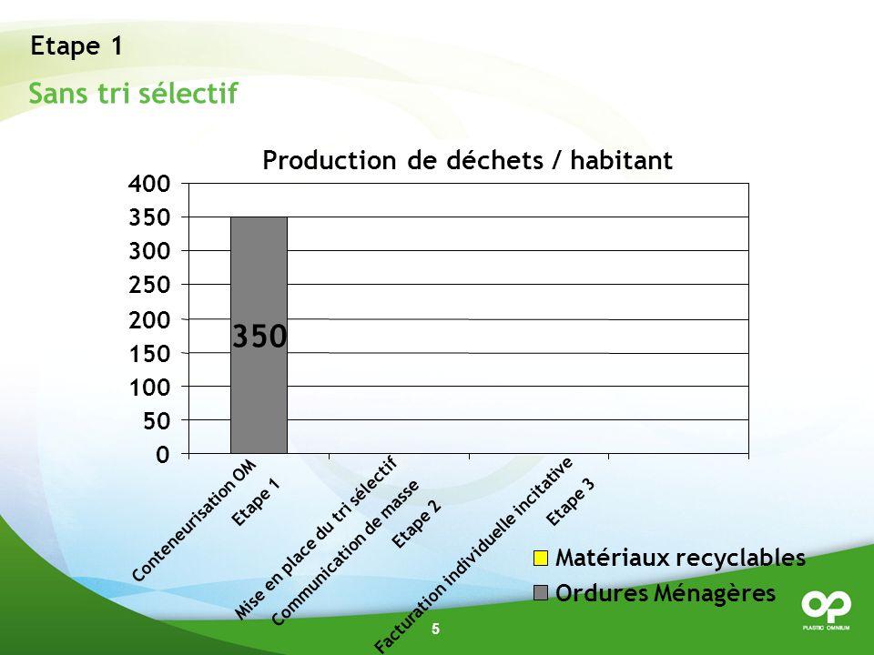 350 Sans tri sélectif Etape 1 Production de déchets / habitant 400 350