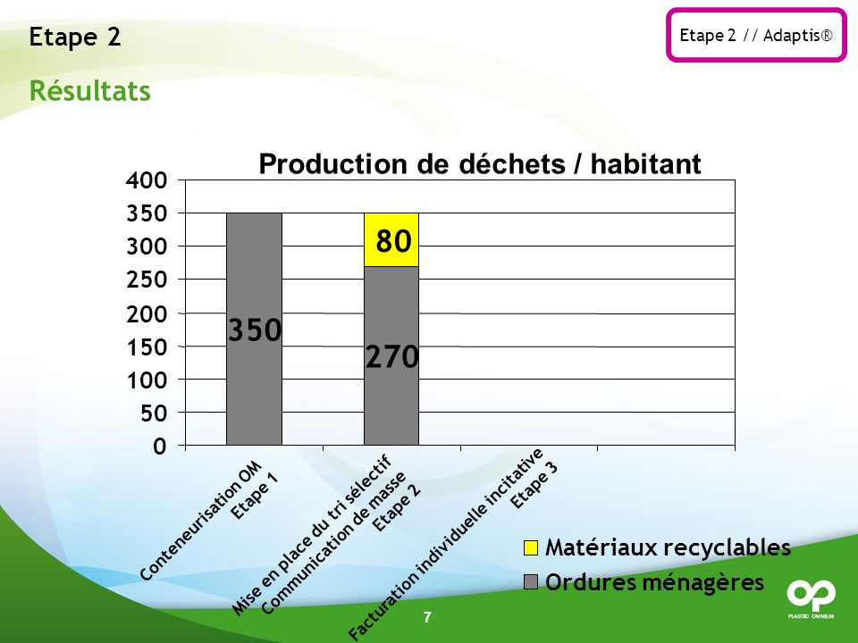 80 350 270 Résultats Production de déchets / habitant Etape 2 400 350