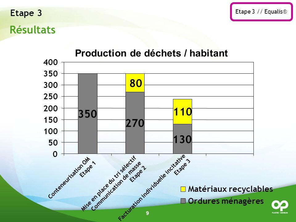 Résultats 80 110 350 270 130 Etape 3 Production de déchets / habitant