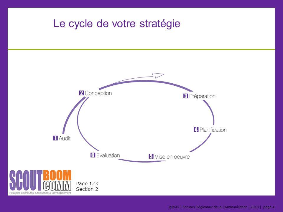 Le cycle de votre stratégie