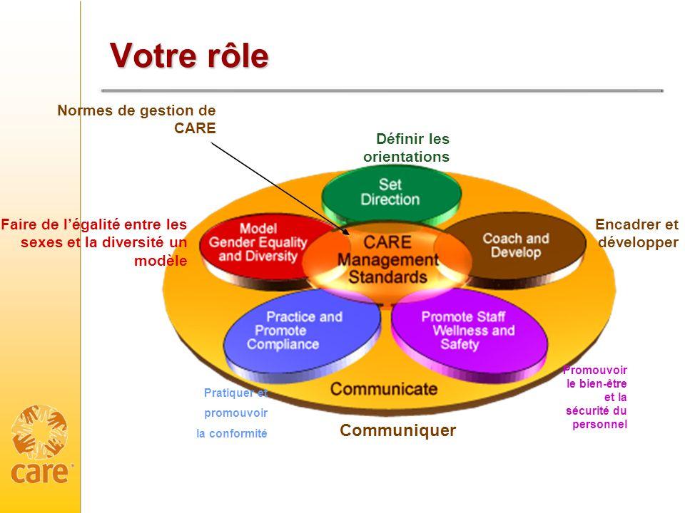 Votre rôle Communiquer Normes de gestion de CARE