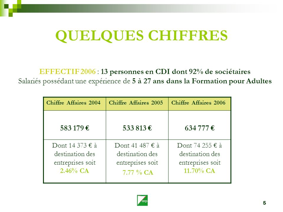 QUELQUES CHIFFRES EFFECTIF 2006 : 13 personnes en CDI dont 92% de sociétaires.