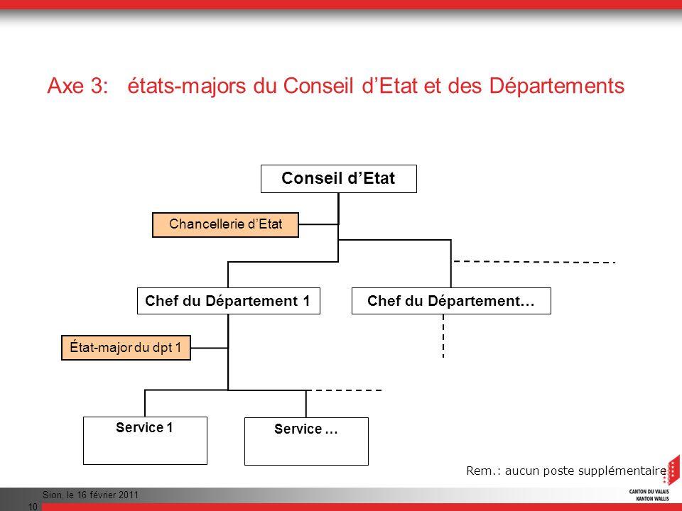 Axe 3: états-majors du Conseil d'Etat et des Départements