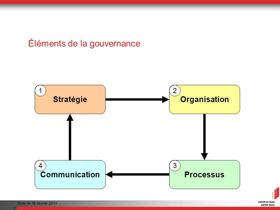 Éléments de la gouvernance