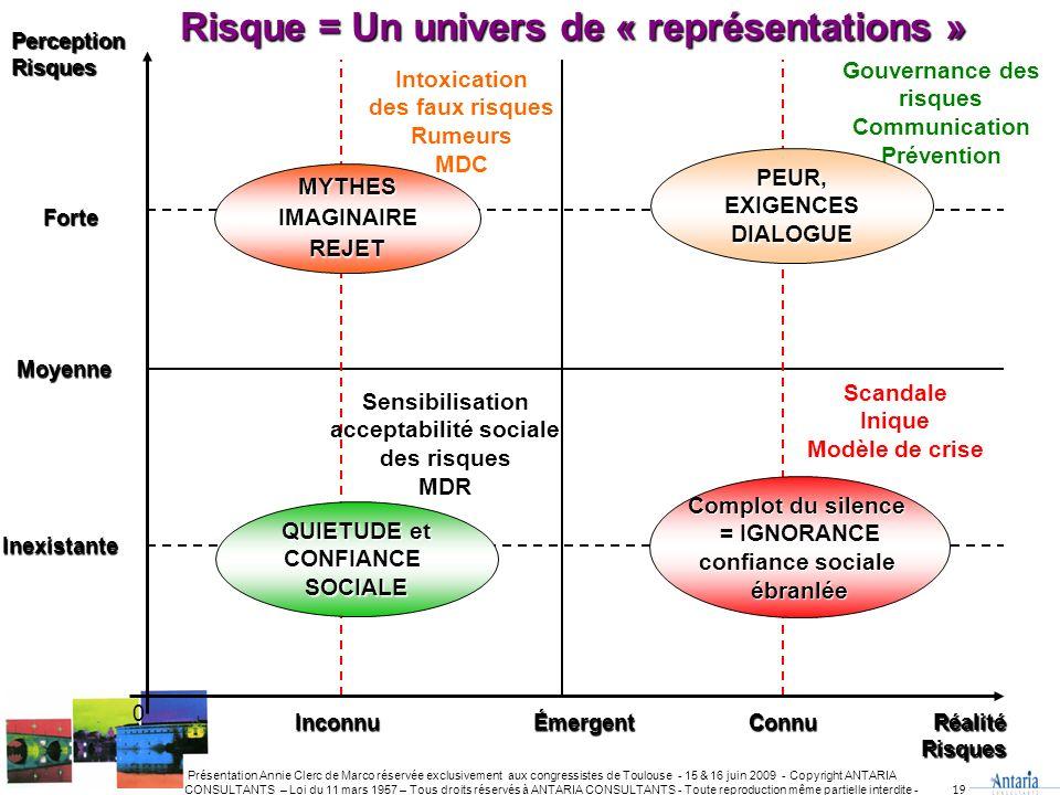 Risque = Un univers de « représentations »