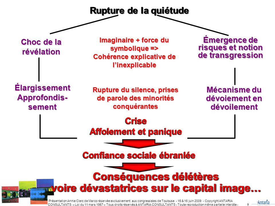 Émergence de risques et notion de transgression