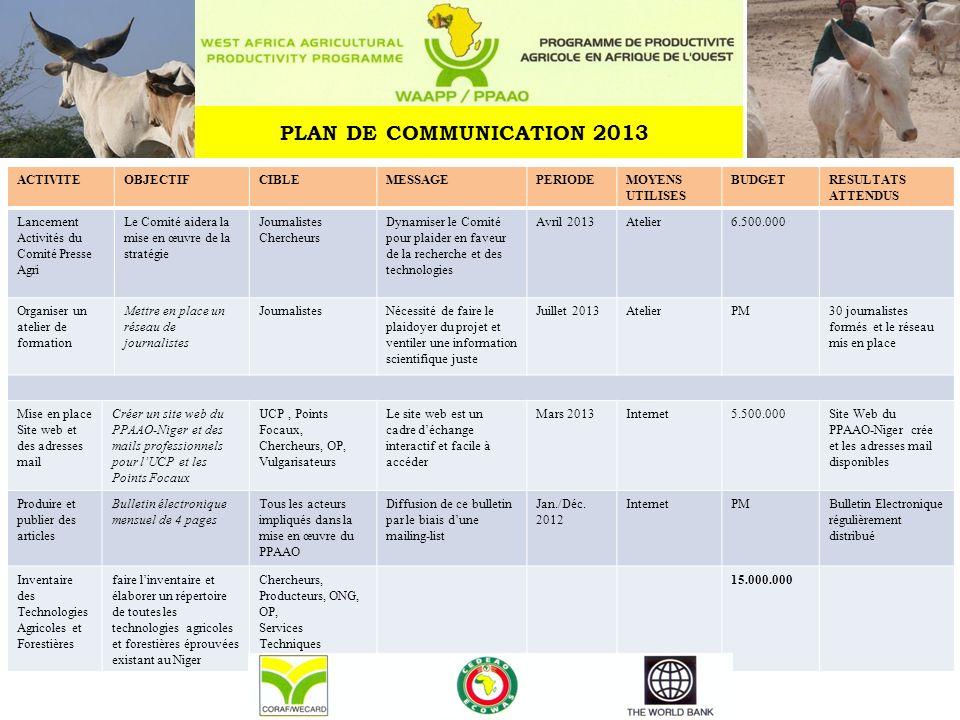 PLAN DE COMMUNICATION 2013 ACTIVITE OBJECTIF CIBLE MESSAGE PERIODE