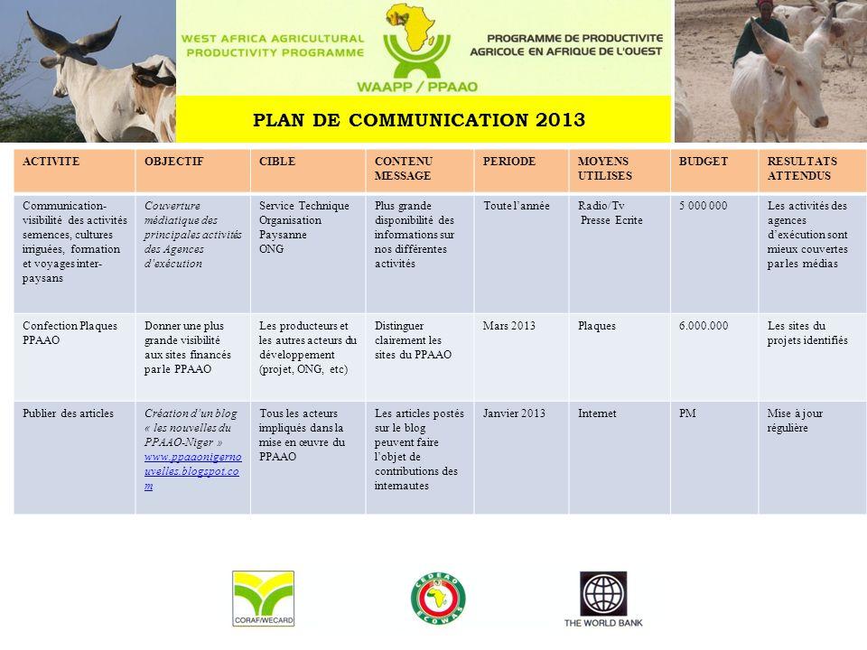 PLAN DE COMMUNICATION 2013 ACTIVITE OBJECTIF CIBLE CONTENU MESSAGE