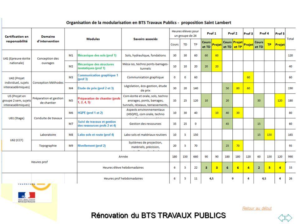 Rénovation du BTS TRAVAUX PUBLICS