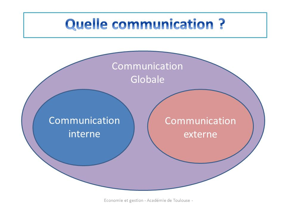 Quelle communication Communication Globale Communication interne