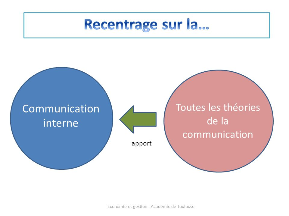 Recentrage sur la… Communication interne