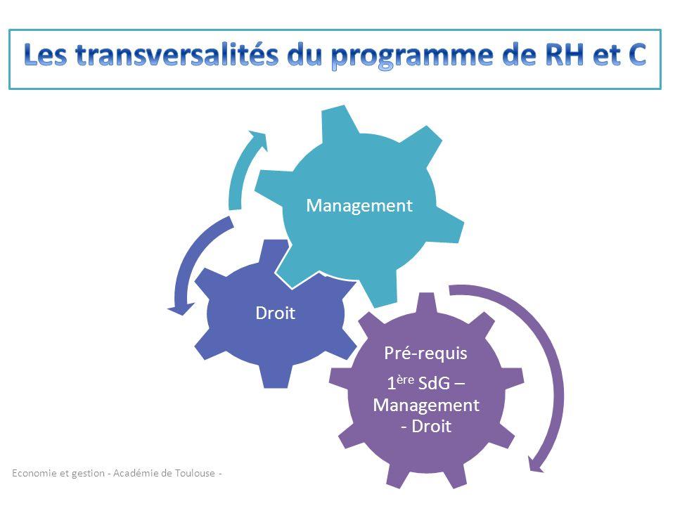 Les transversalités du programme de RH et C