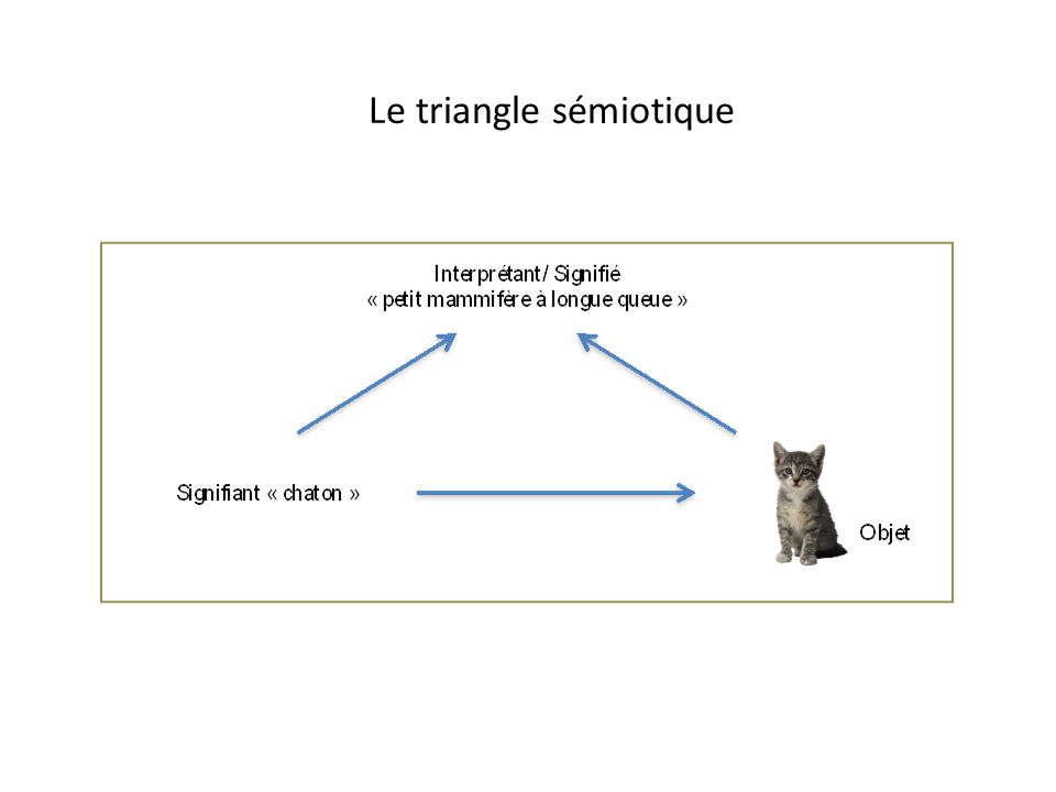 Le triangle sémiotique