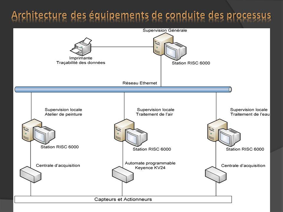 Architecture des équipements de conduite des processus