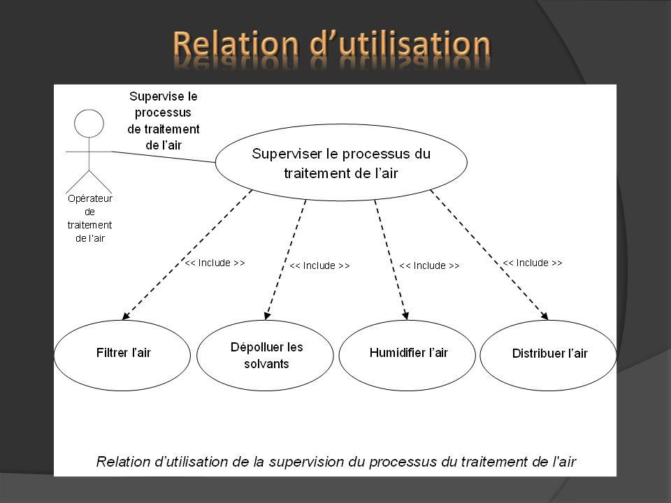 Relation d'utilisation