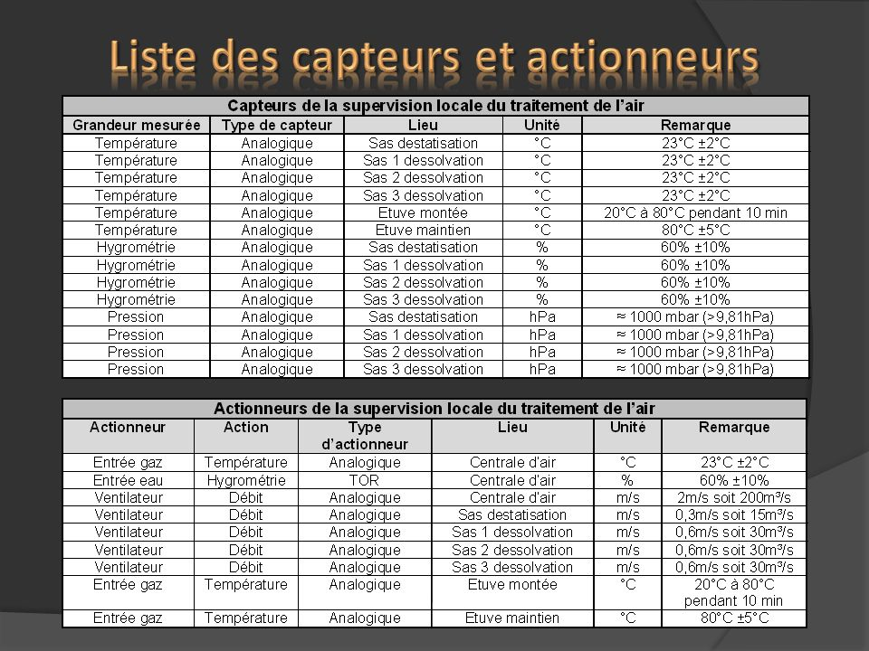 Liste des capteurs et actionneurs