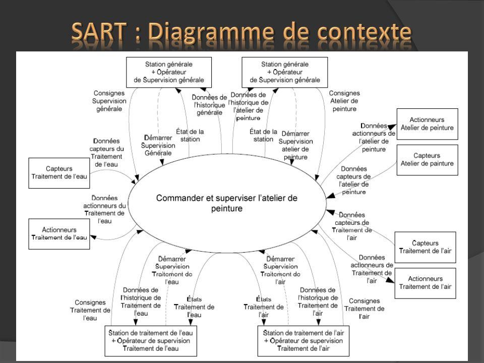 SART : Diagramme de contexte