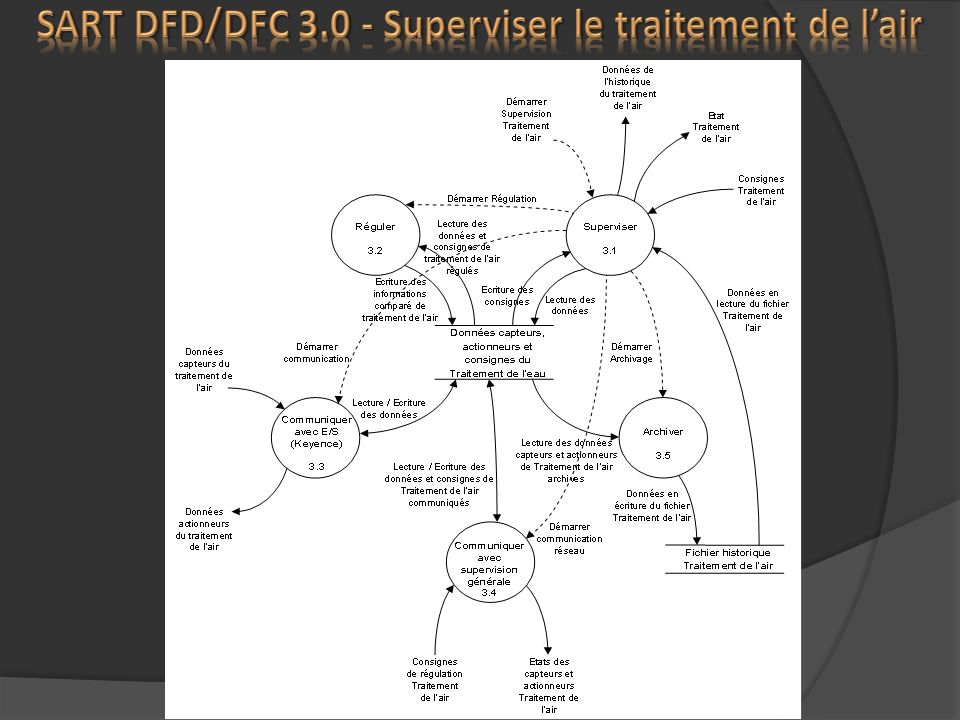 SART DFD/DFC 3.0 - Superviser le traitement de l'air
