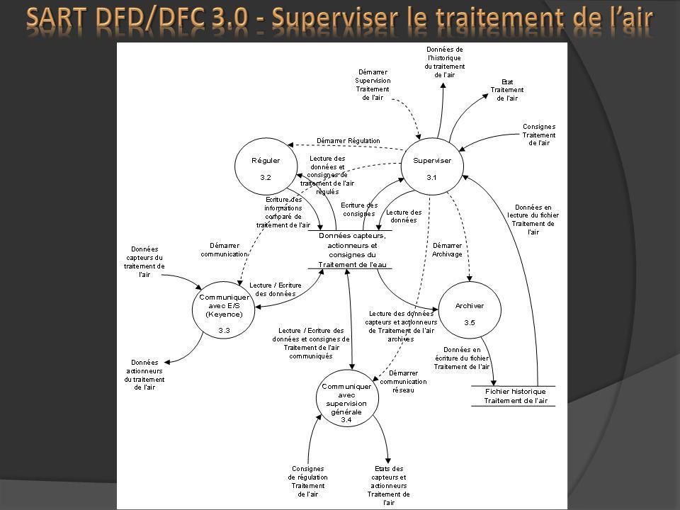 SART DFD/DFC 3.0 - Superviser le traitement de l'air