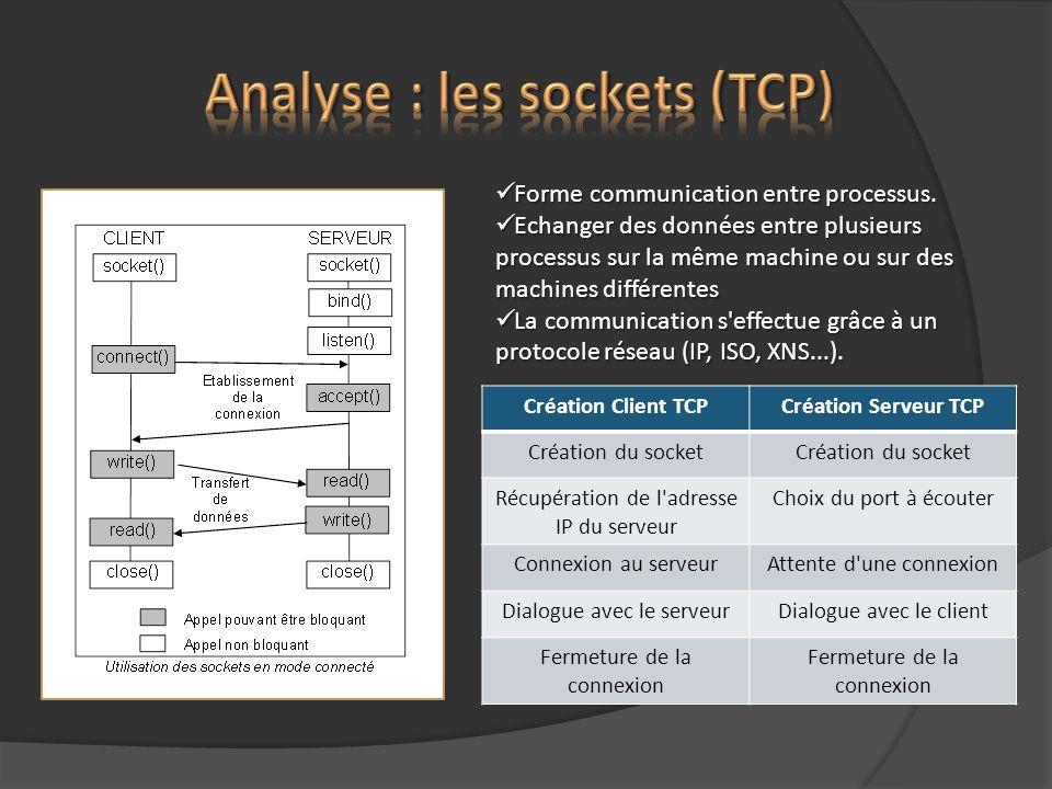 Analyse : les sockets (TCP)