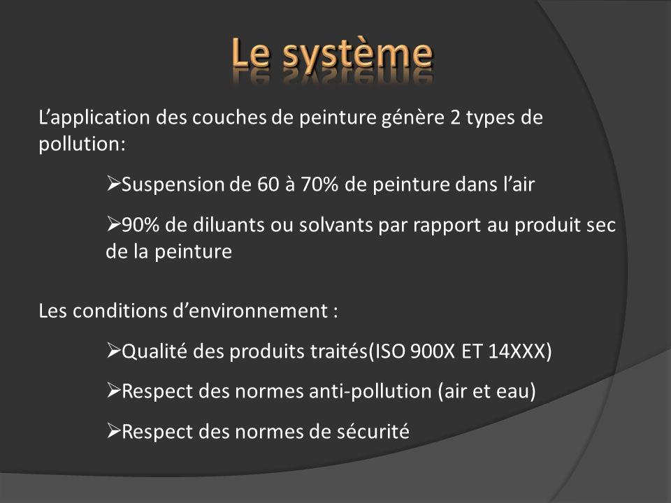 Le système L'application des couches de peinture génère 2 types de pollution: Suspension de 60 à 70% de peinture dans l'air.