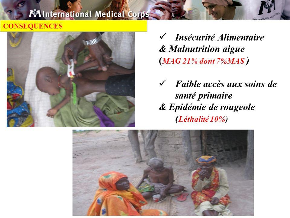 Insécurité Alimentaire & Malnutrition aigue (MAG 21% dont 7%MAS )