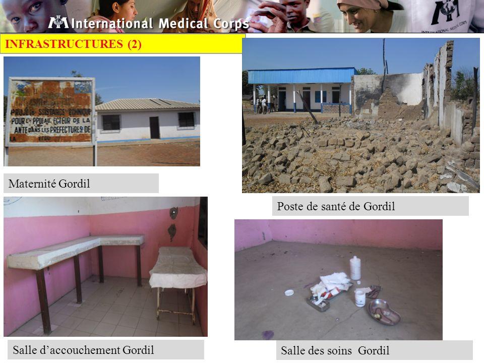 INFRASTRUCTURES (2) Maternité Gordil. Poste de santé de Gordil.