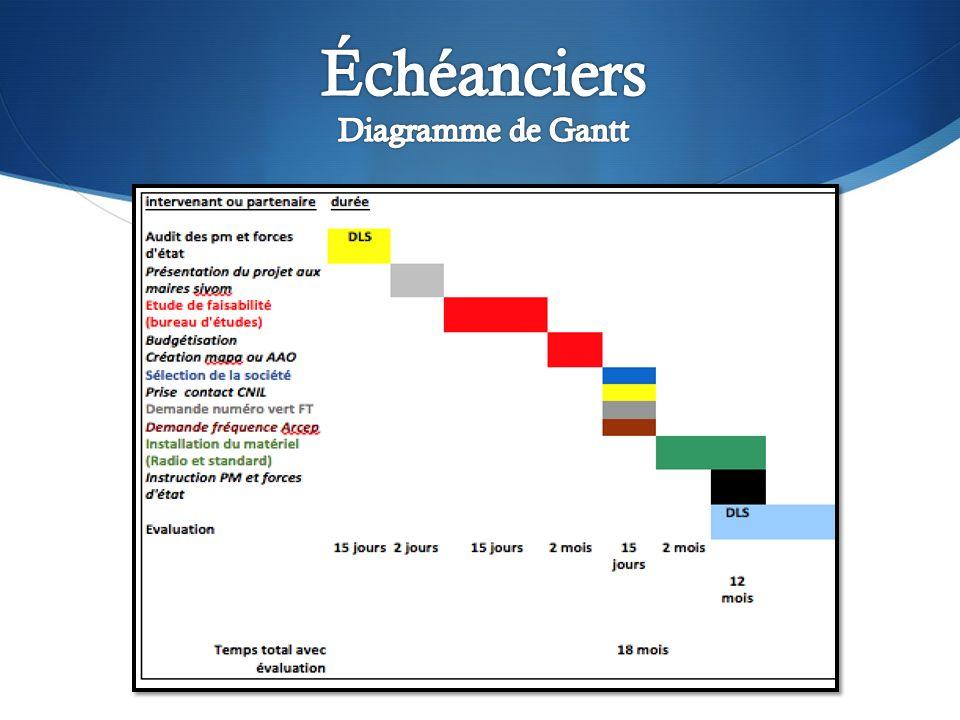 Échéanciers Diagramme de Gantt