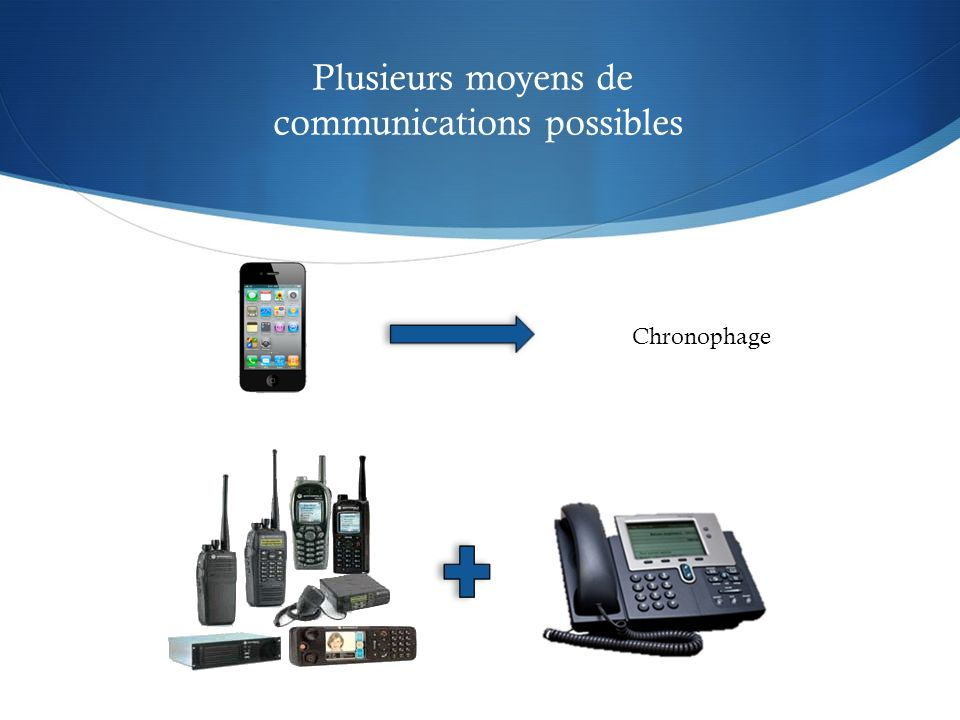 communications possibles