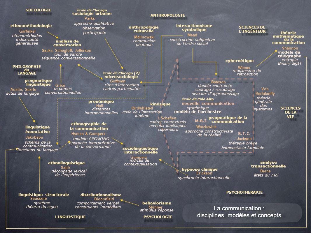 disciplines, modèles et concepts