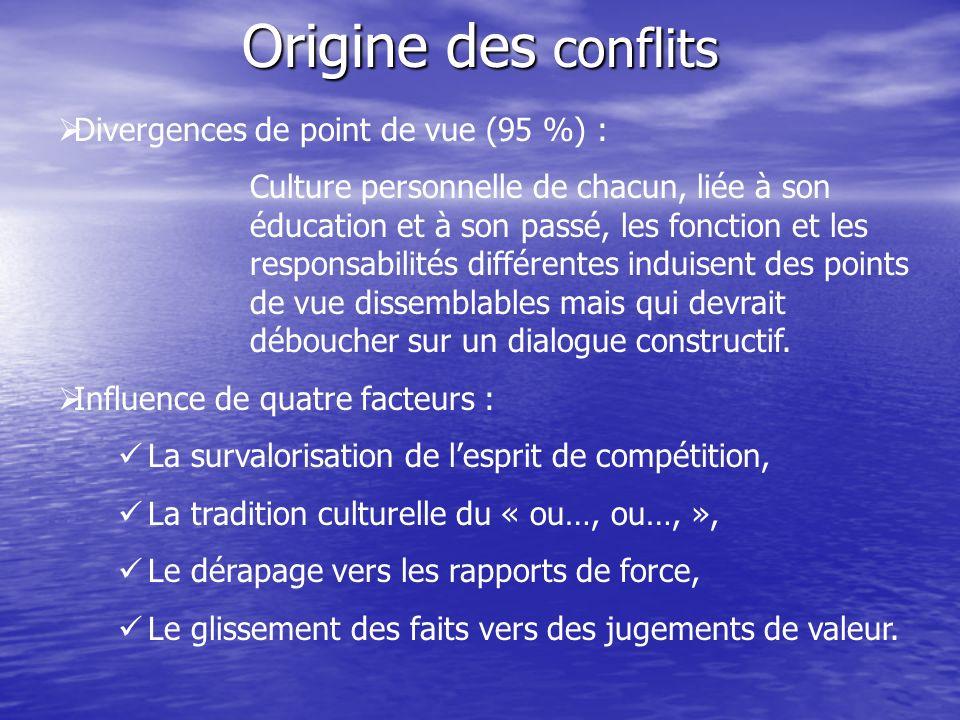 Origine des conflits Divergences de point de vue (95 %) :