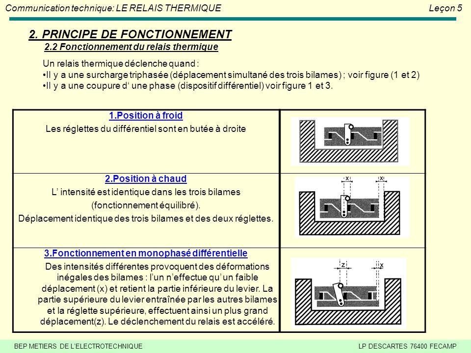 2. PRINCIPE DE FONCTIONNEMENT 2.2 Fonctionnement du relais thermique