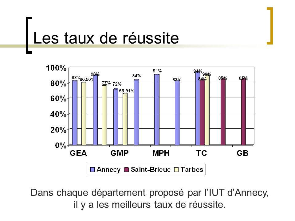 Les taux de réussite Dans chaque département proposé par l'IUT d'Annecy, il y a les meilleurs taux de réussite.