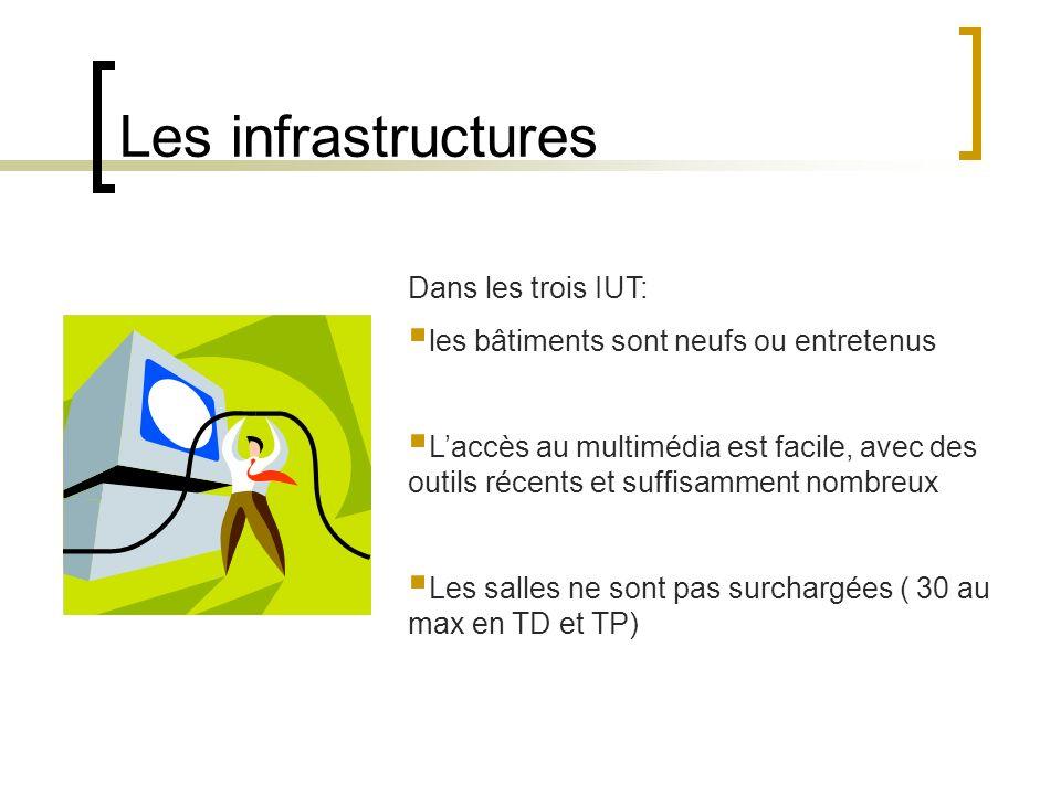 Les infrastructures Dans les trois IUT: