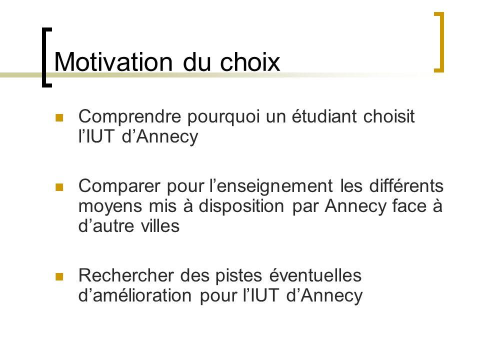 Motivation du choix Comprendre pourquoi un étudiant choisit l'IUT d'Annecy.