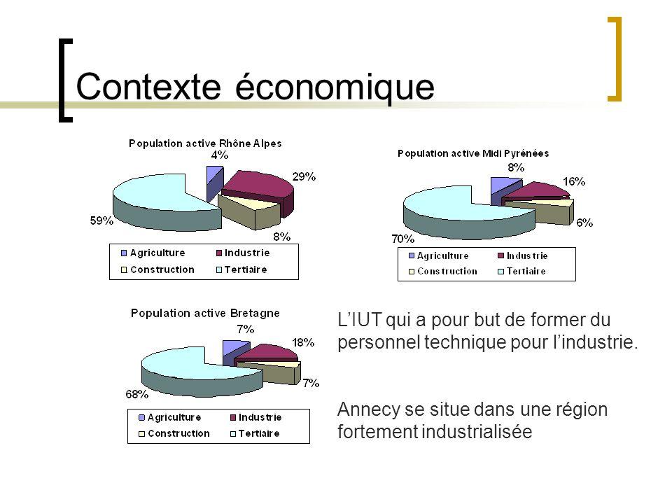 Contexte économique L'IUT qui a pour but de former du personnel technique pour l'industrie.