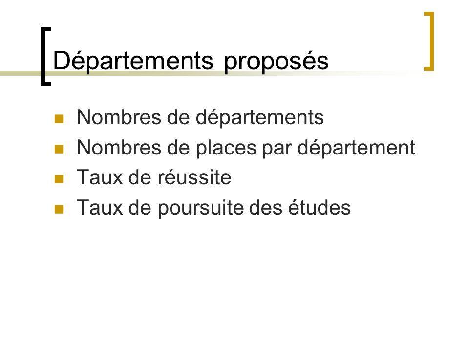 Départements proposés