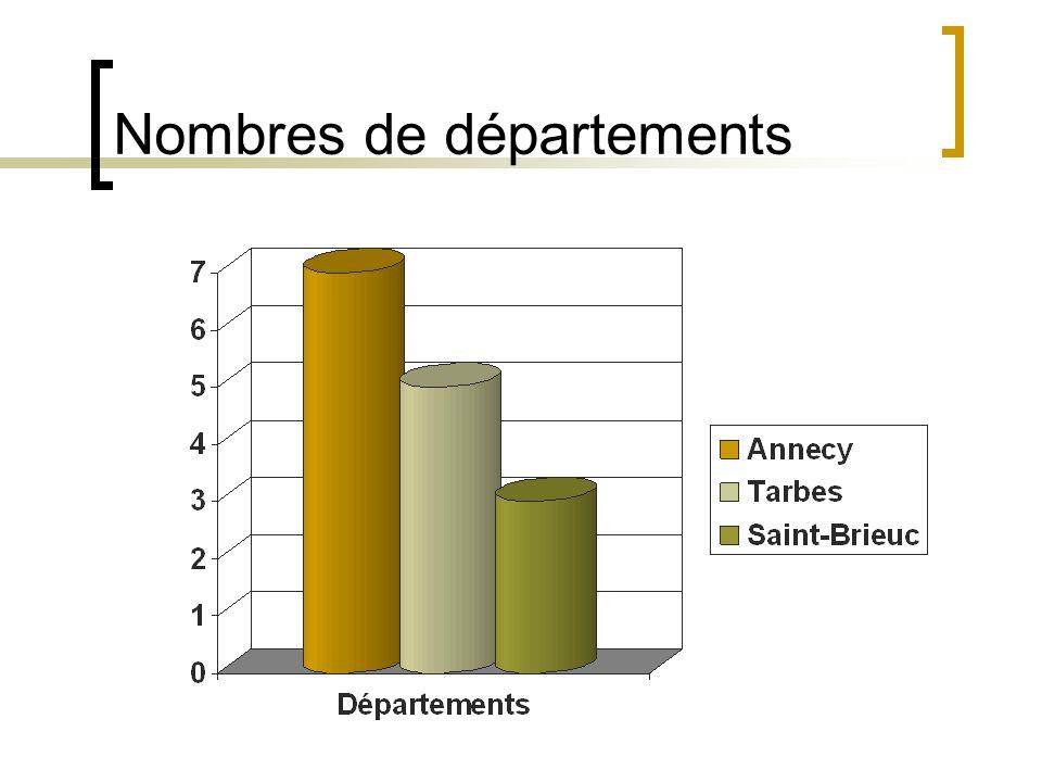 Nombres de départements