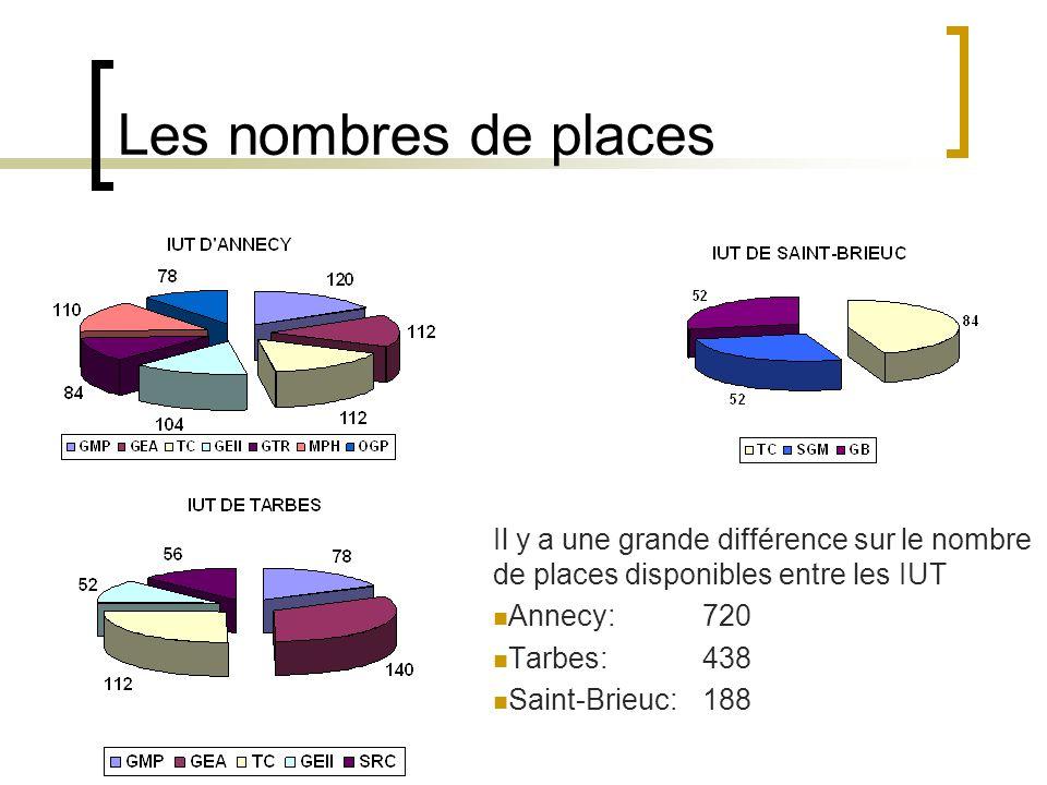 Les nombres de places Il y a une grande différence sur le nombre de places disponibles entre les IUT.