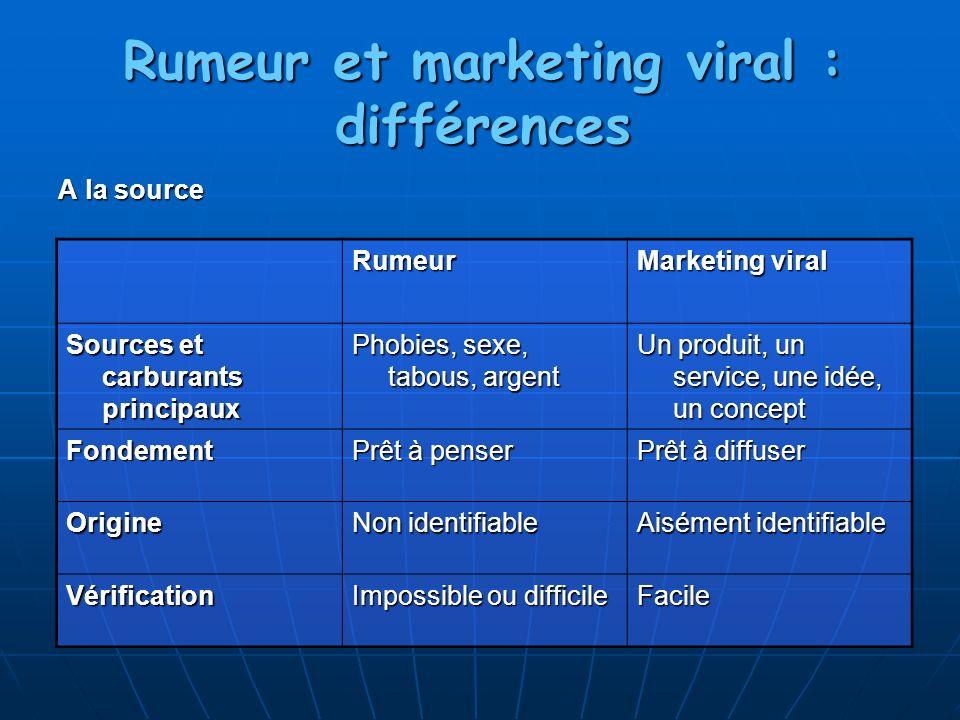 Rumeur et marketing viral : différences