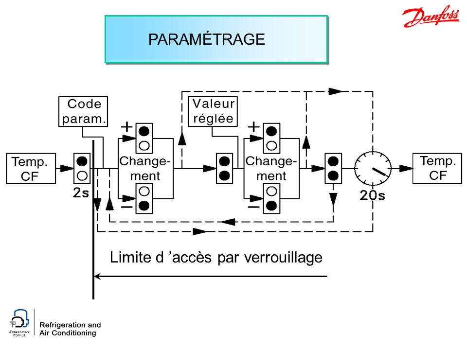 PARAMÉTRAGE Limite d 'accès par verrouillage