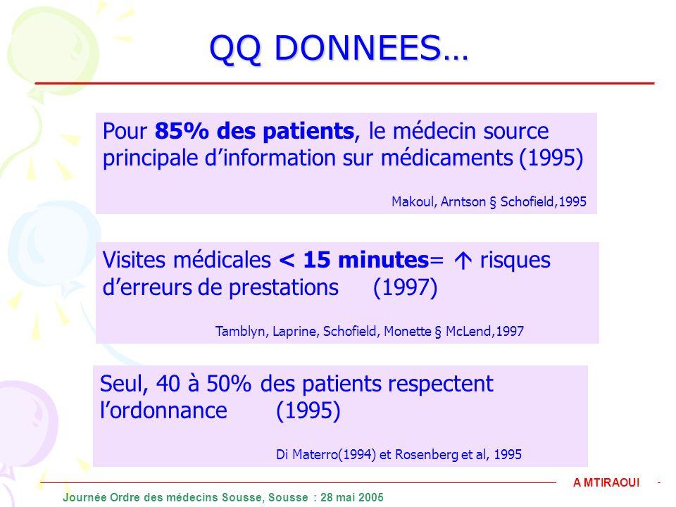 QQ DONNEES… Pour 85% des patients, le médecin source principale d'information sur médicaments (1995)
