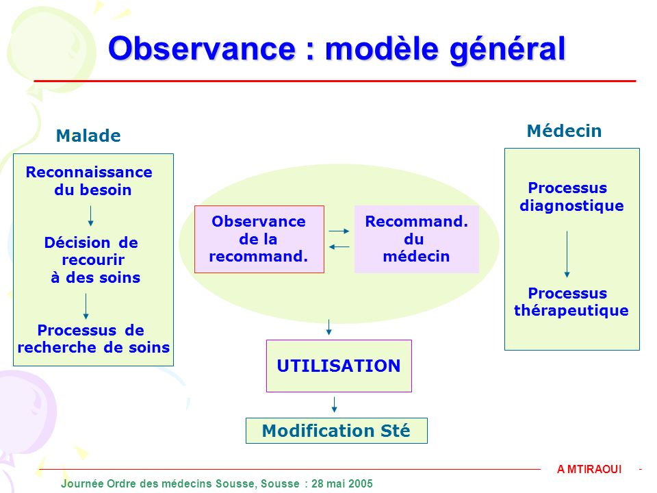 Observance : modèle général