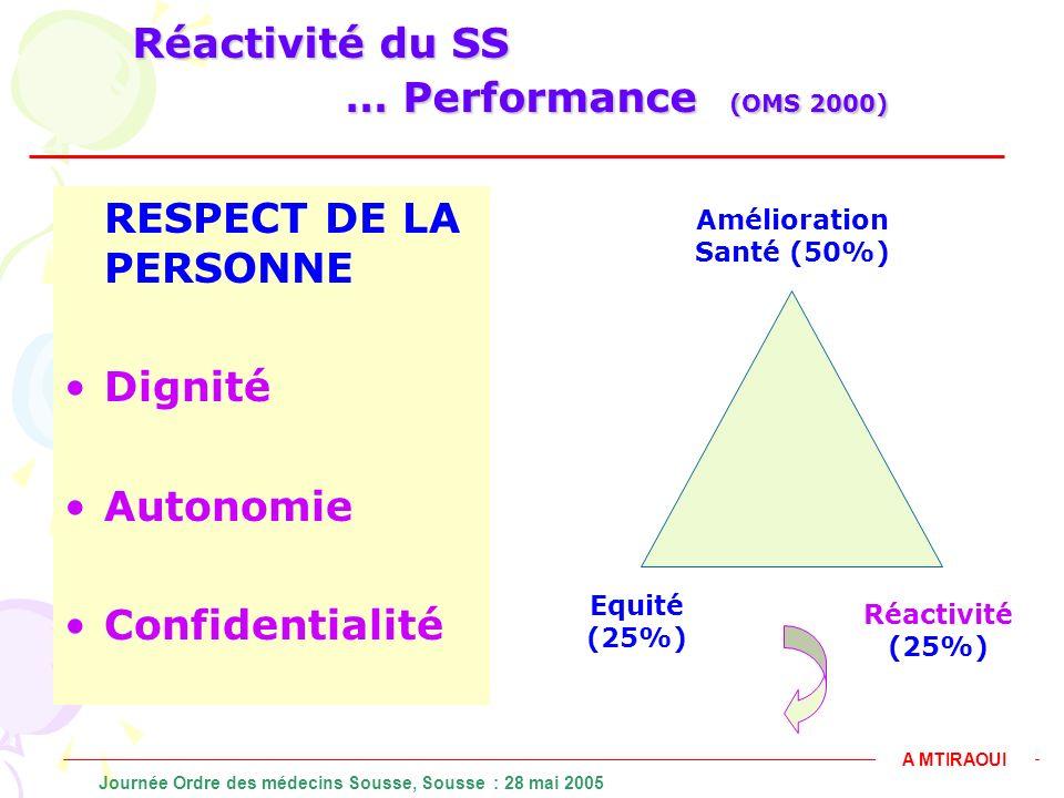 Réactivité du SS … Performance (OMS 2000)