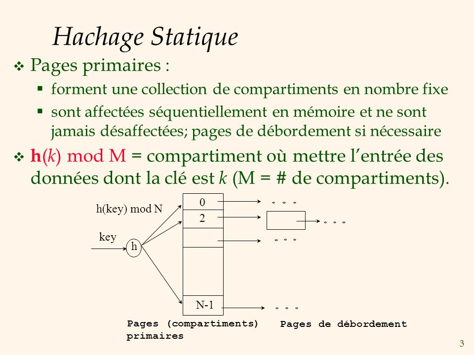 Hachage Statique Pages primaires :