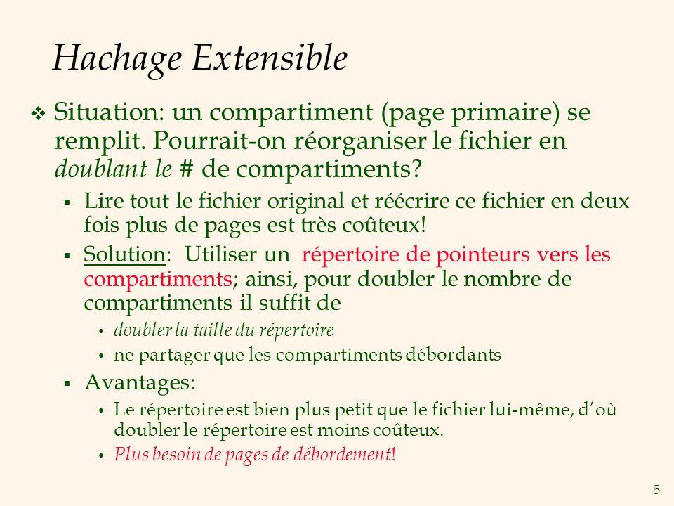 Hachage Extensible Situation: un compartiment (page primaire) se remplit. Pourrait-on réorganiser le fichier en doublant le # de compartiments